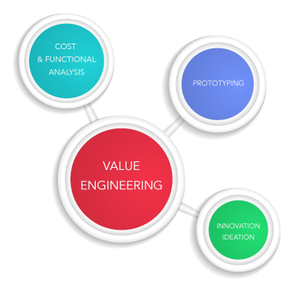 E novate for Value engineered